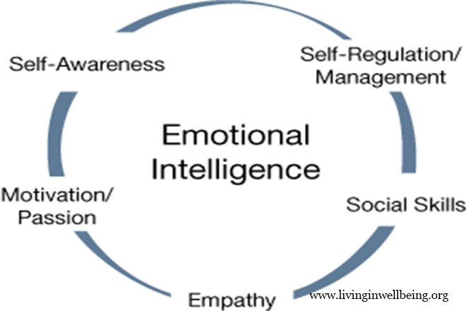 3 Emotional Intelligence Tests That Have a Strong Track Record