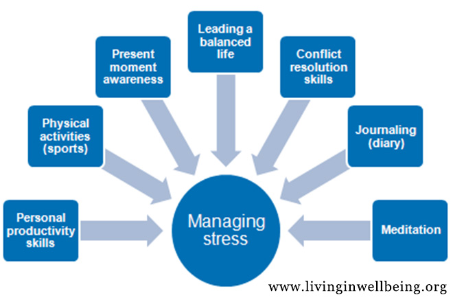 Uncovering Some Exceptional Strategies for Coping With Stress