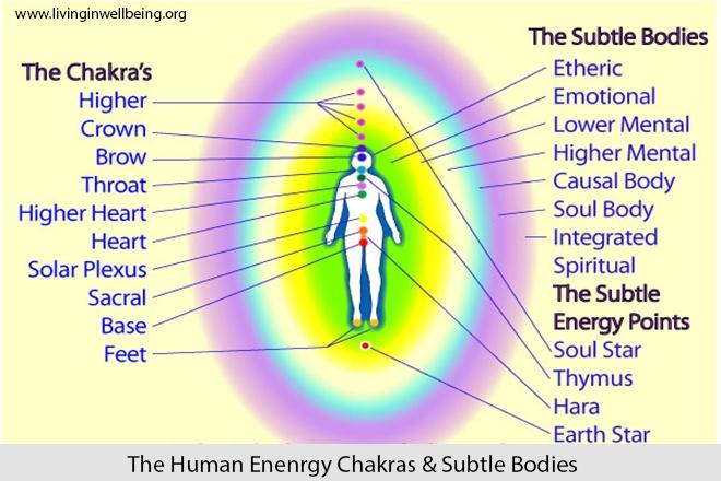 Pranic healing energy healing chakras